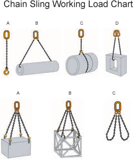 Chain Sling Working Load Chart